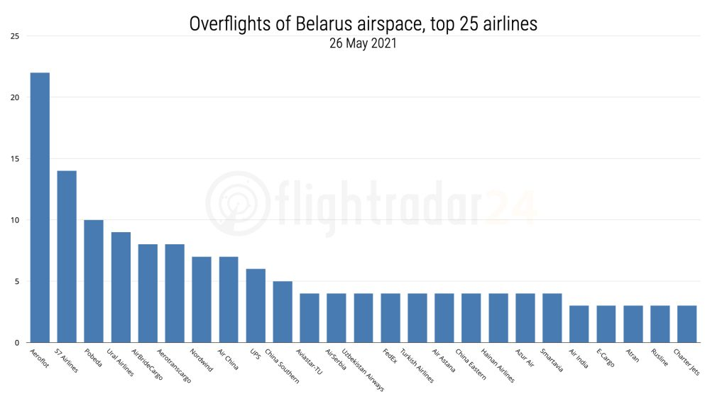Chart of top 25 airlines overflying Belarus on 26 May 2021