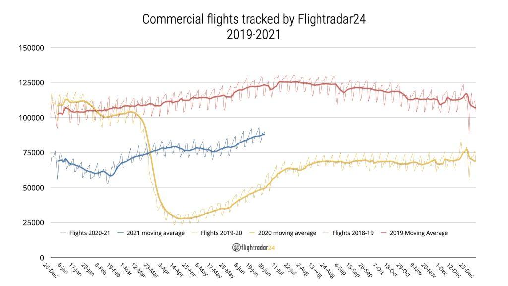 2019-2021 Commercial Flights