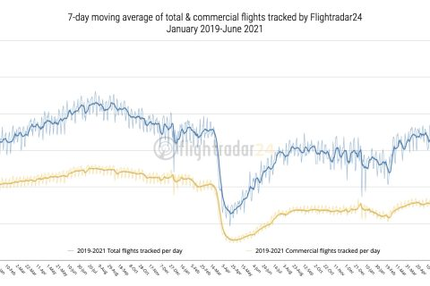 2019-2021 Total and Commercial Flights