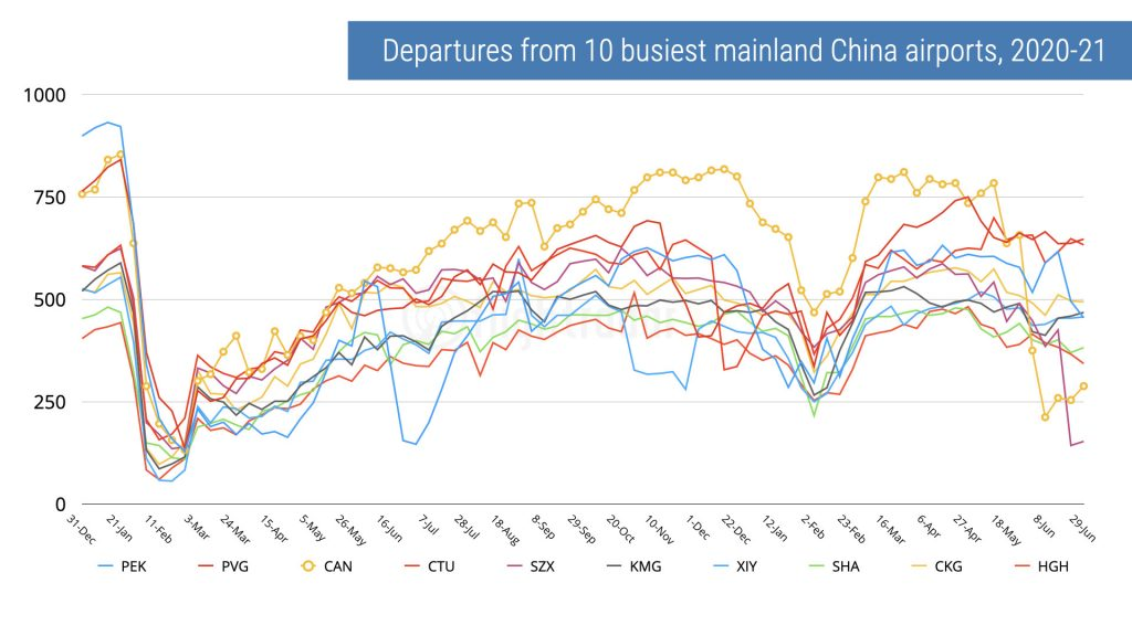 Departures from China's 10 busiest airport (pre-pandemic measure) for 2020-2021