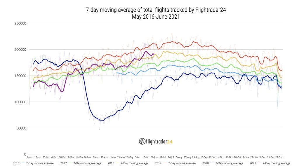 Total Flights May 2016-June 2020